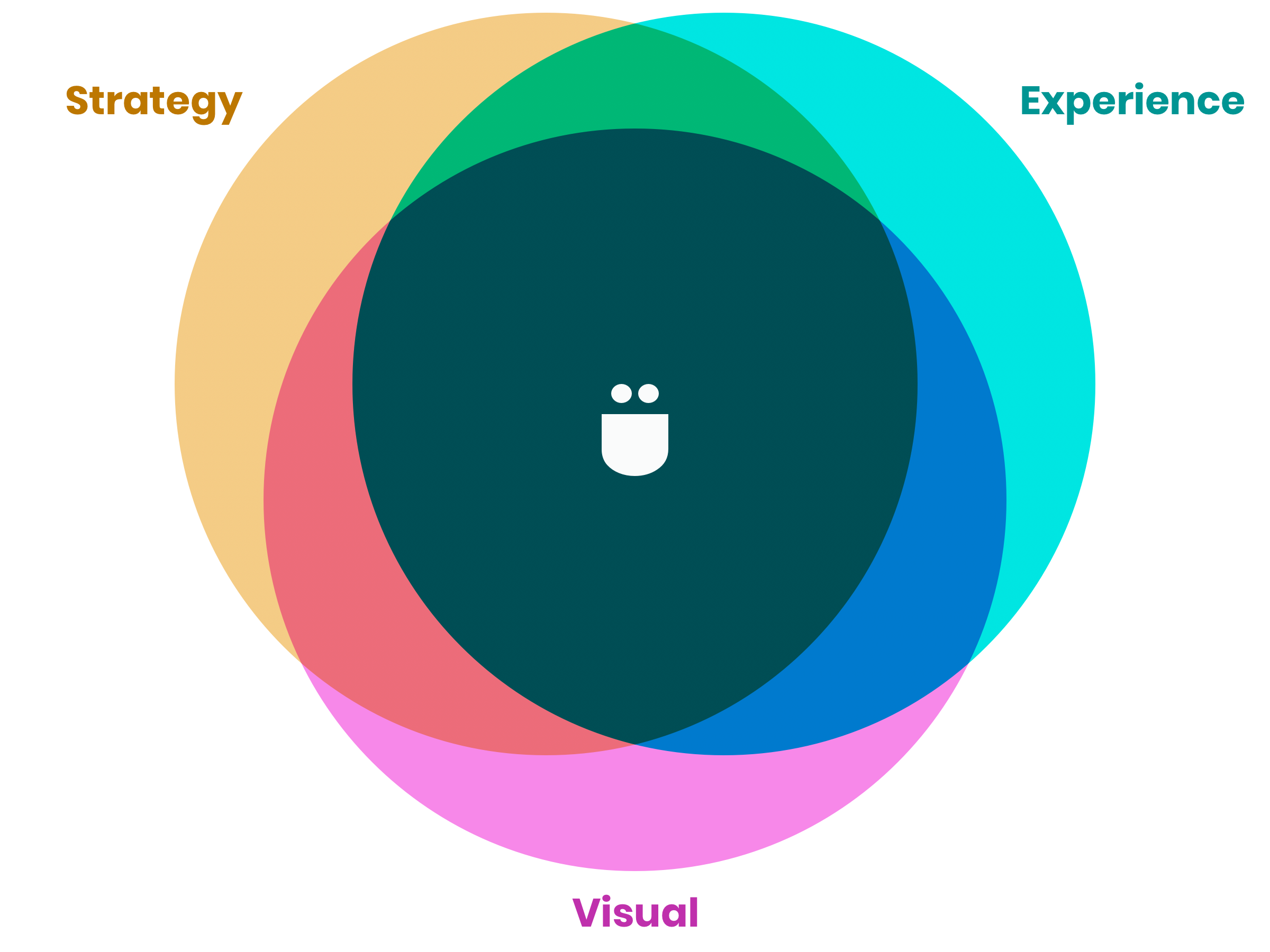 Product/Brand Strategy + experience Design + Visual Design Venn Diagram